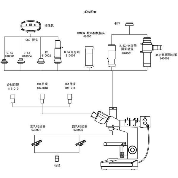金相显微镜,材料显微镜(微分干涉,dic)  落射照明系统 6v 20w,卤素灯