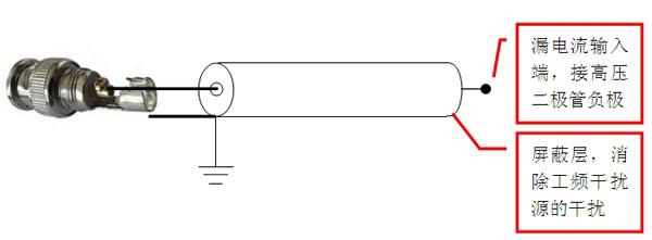 四、使用方法 1、设备连线 图1 DIV-30KV产品示意图  图2 DIV-30KV产品后面板示图 断开电源的情况下,对电源设备进行连线; 二极管连接DIV-30KV输出正极高压负输入; 二极管连接DIV-30KV输出正极高压正输入; 对测试高压二极管做好绝缘处理; 连接电源线。 漏电流输入端,接高压二极管负极 屏蔽层,消除工频干扰源的干扰  图3 二极管负极引线结构 负极引线是同轴屏蔽线,具有双重结构,屏蔽层用于消除外界干扰,轴线用于真实信号传输,在做二极管工装时候,应该讲屏蔽层和工装的壳金属相连。